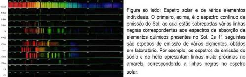 espetro solar