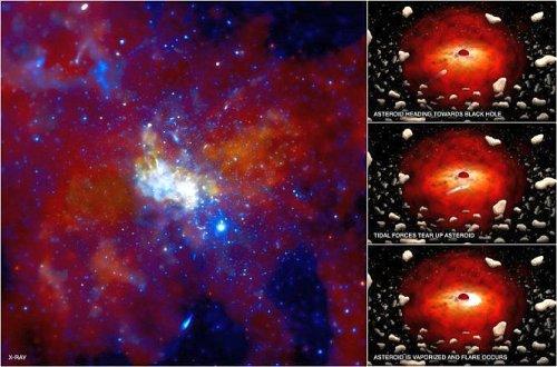 Na nossa galáxia, um buraco negro conhecido como Sagittarius A, cintila pelo menos uma vez por dia, este fenómeno deve-se à existência de inúmeros asteróides à sua volta e que são absorvidos