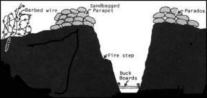 esquema da trincheira