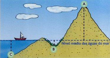 fig. 2 - altitude